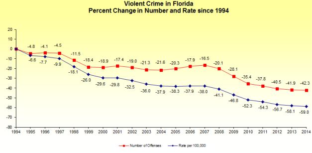 Violent_Percent
